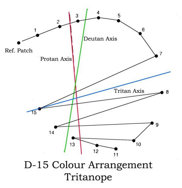Colour Arrange Tritanope