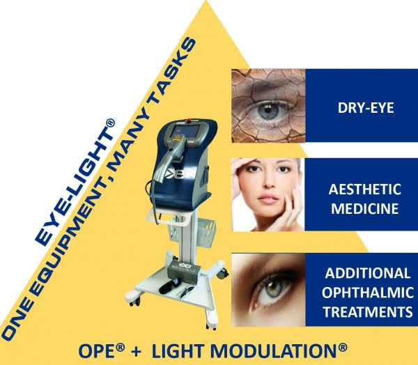 PANORAMIC VIEW OF DRY-EYE TREATMENT DEVICES_page-0017 copia